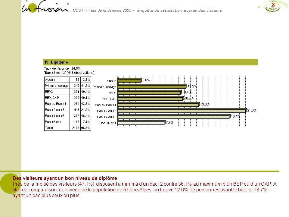 CCSTI - Fête de la Science 2005 - Enquête de satisfaction auprès des visiteurs 8 Des visiteurs ayant un bon niveau de diplôme Près de la moitié des vi