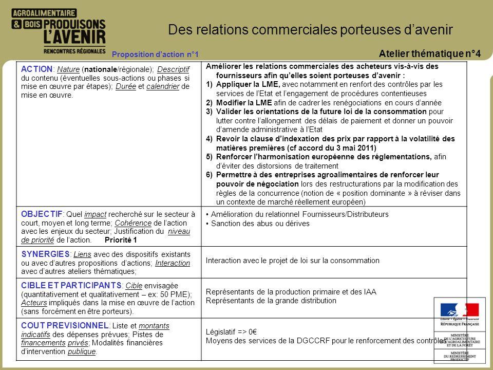 ACTION: Nature (nationale/régionale); Descriptif du contenu (éventuelles sous-actions ou phases si mise en œuvre par étapes); Durée et calendrier de m