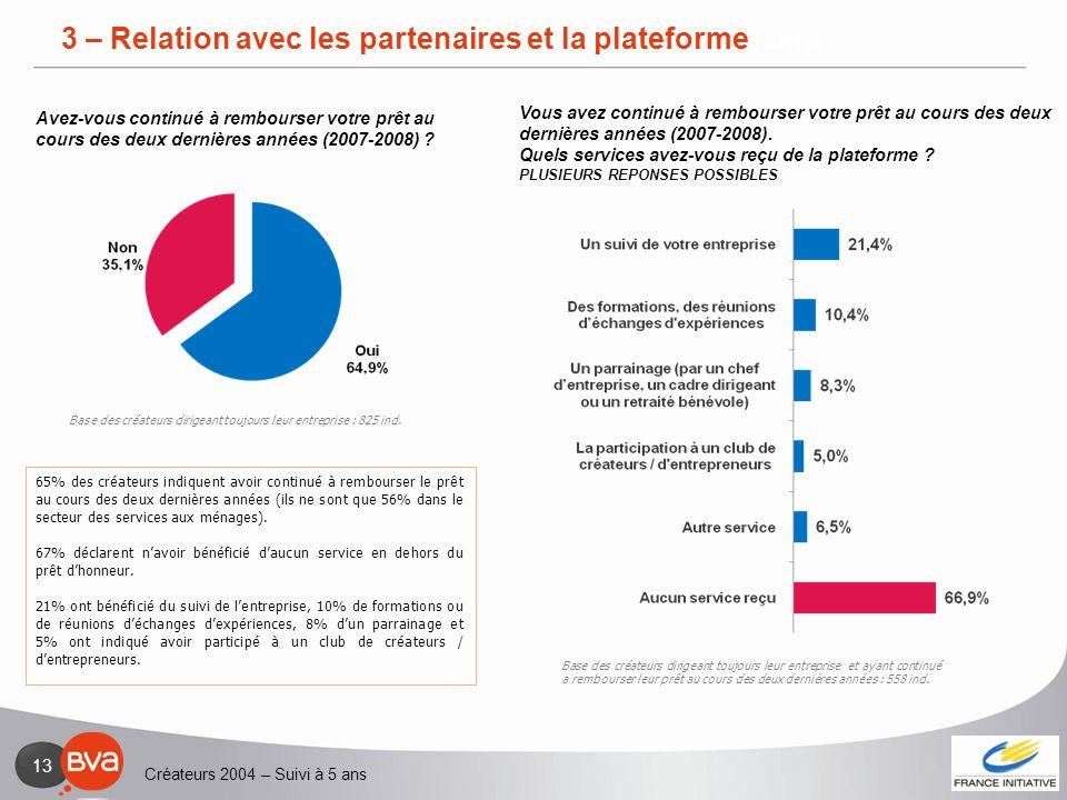 Créateurs 2004 – Suivi à 5 ans 13 3 – Relation avec les partenaires et la plateforme 65% des créateurs indiquent avoir continué à rembourser le prêt a