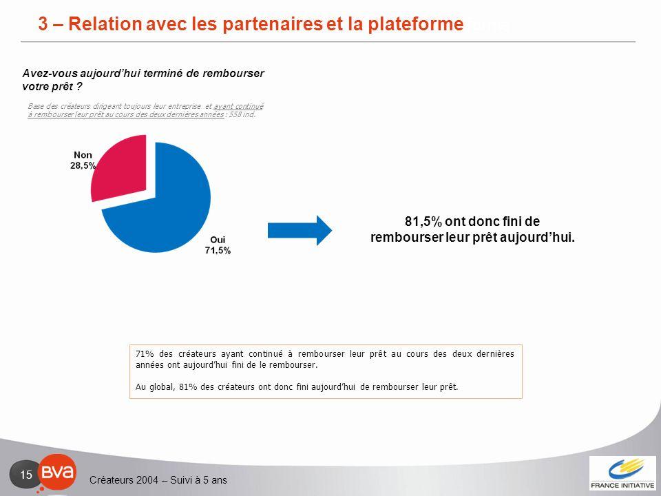 Créateurs 2004 – Suivi à 5 ans 15 3 – Relation avec les partenaires et la plateforme 71% des créateurs ayant continué à rembourser leur prêt au cours