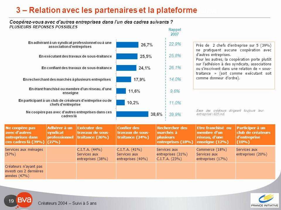 Créateurs 2004 – Suivi à 5 ans 19 3 – Relation avec les partenaires et la plateforme Ne coopère pas avec dautres entreprises dans ces cadres là (39%)