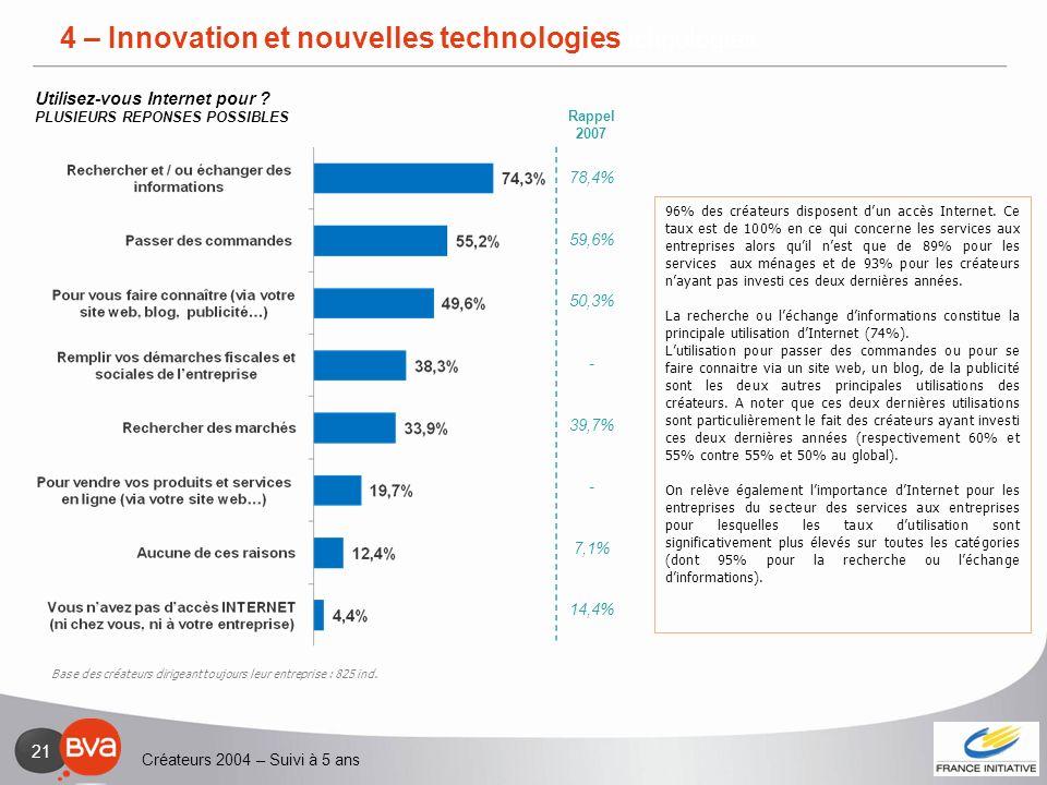 Créateurs 2004 – Suivi à 5 ans 21 4 – Innovation et nouvelles technologies 96% des créateurs disposent dun accès Internet. Ce taux est de 100% en ce q