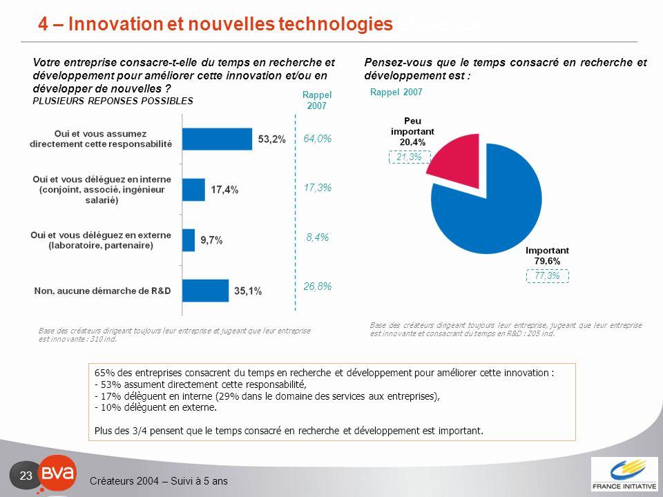 Créateurs 2004 – Suivi à 5 ans 23 4 – Innovation et nouvelles technologies 65% des entreprises consacrent du temps en recherche et développement pour