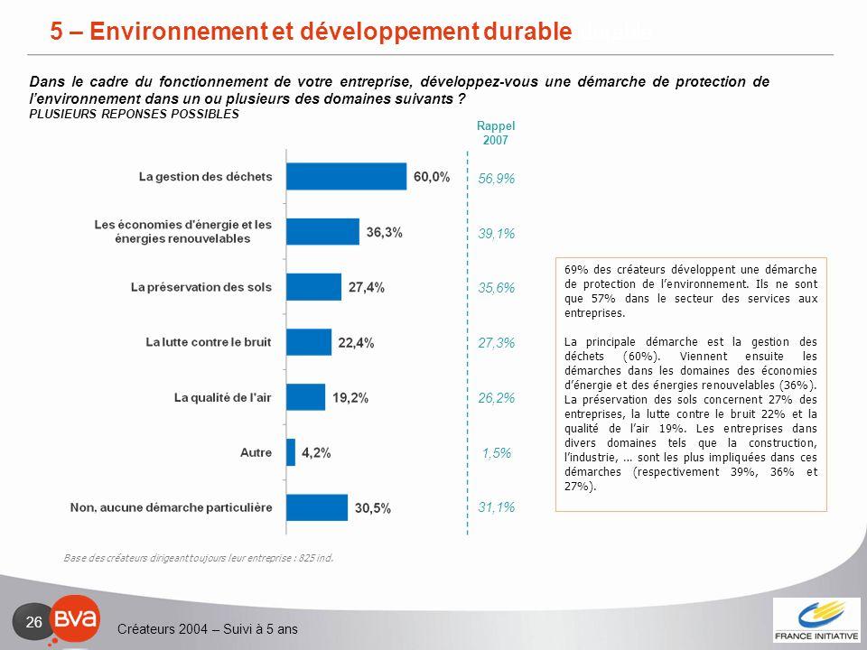 Créateurs 2004 – Suivi à 5 ans 26 5 – Environnement et développement durable 69% des créateurs développent une démarche de protection de lenvironnemen