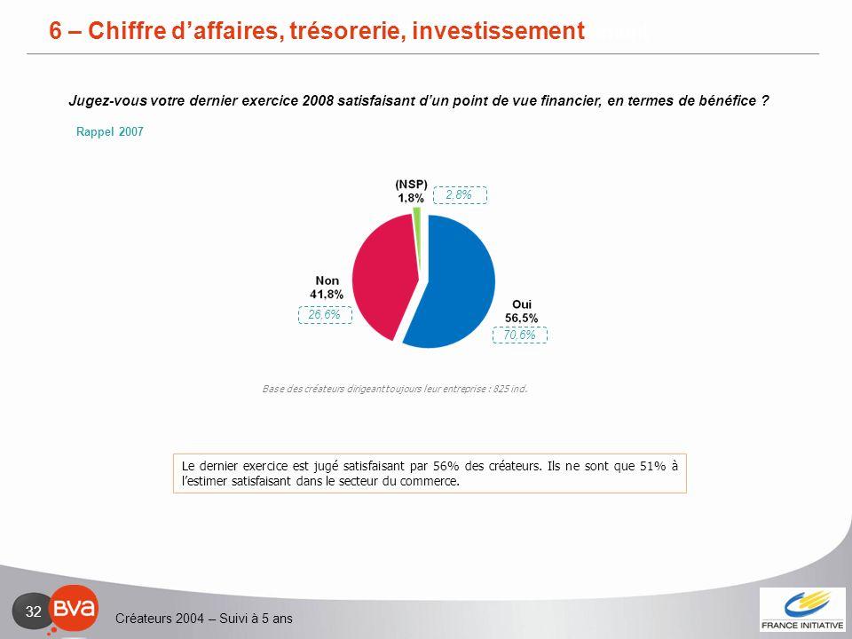 Créateurs 2004 – Suivi à 5 ans 32 6 – Chiffre daffaires, trésorerie, investissement Le dernier exercice est jugé satisfaisant par 56% des créateurs. I