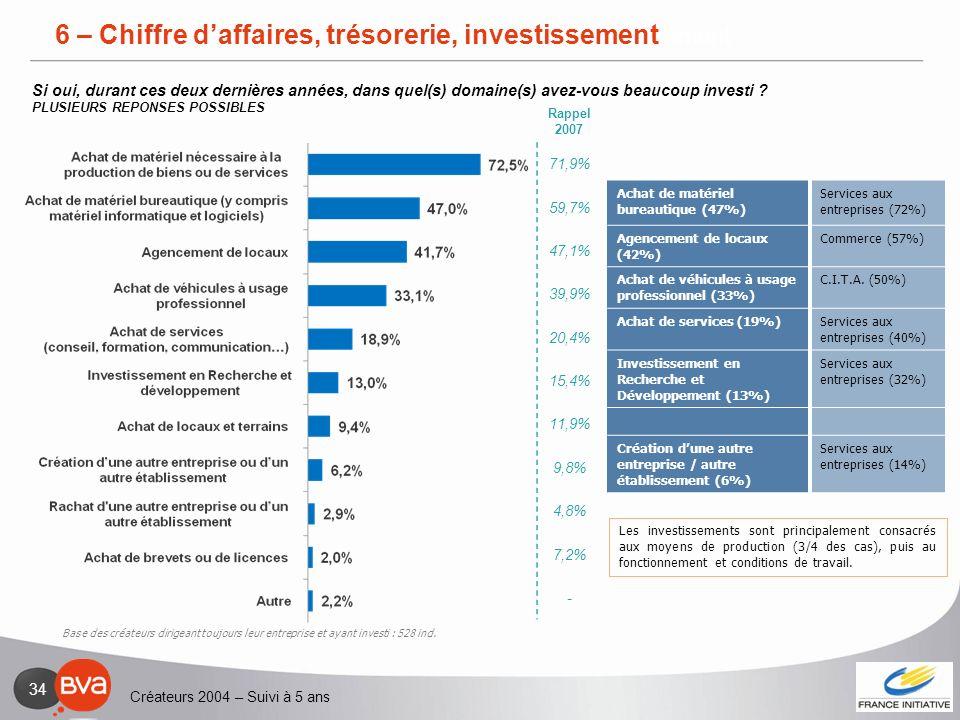 Créateurs 2004 – Suivi à 5 ans 34 6 – Chiffre daffaires, trésorerie, investissement Achat de matériel bureautique (47%) Services aux entreprises (72%)