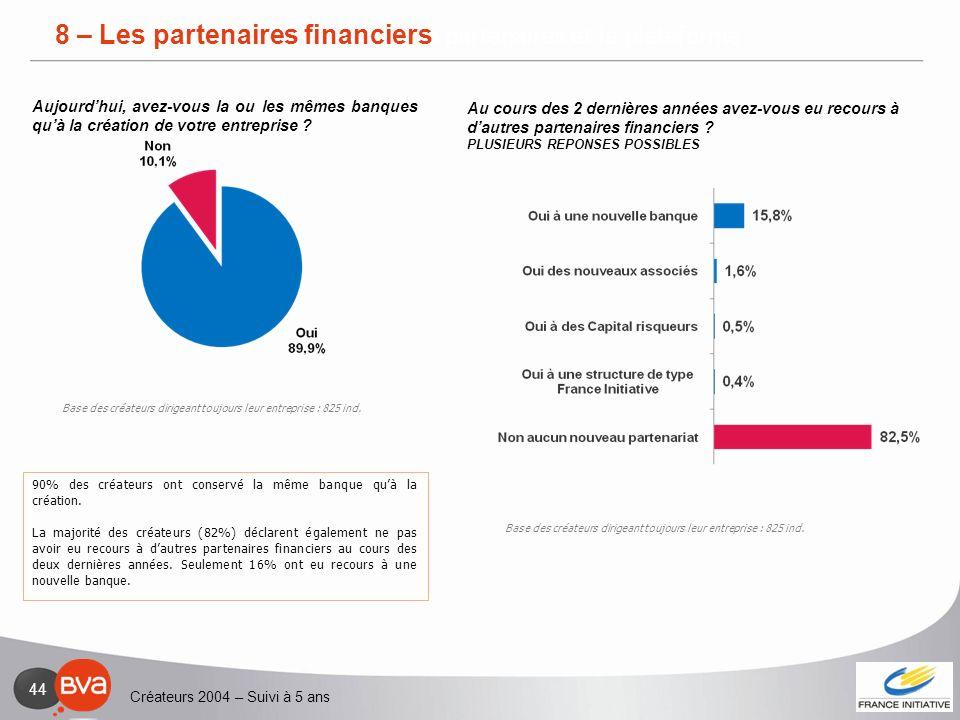 Créateurs 2004 – Suivi à 5 ans 44 3 – Relation avec les partenaires et la plateforme 90% des créateurs ont conservé la même banque quà la création. La