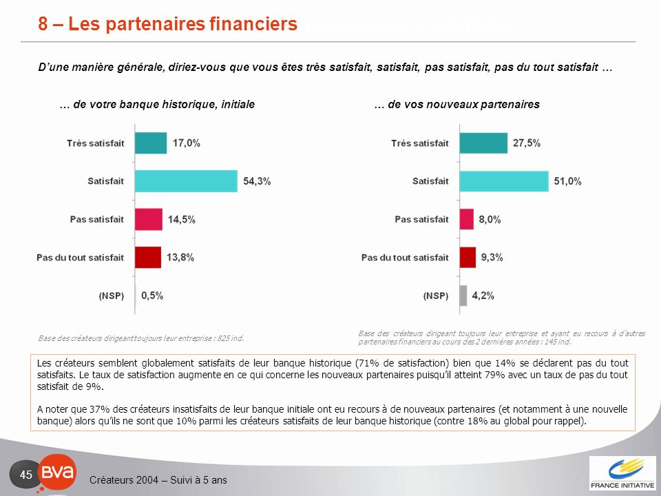 Créateurs 2004 – Suivi à 5 ans 45 3 – Relation avec les partenaires et la plateforme Les créateurs semblent globalement satisfaits de leur banque hist