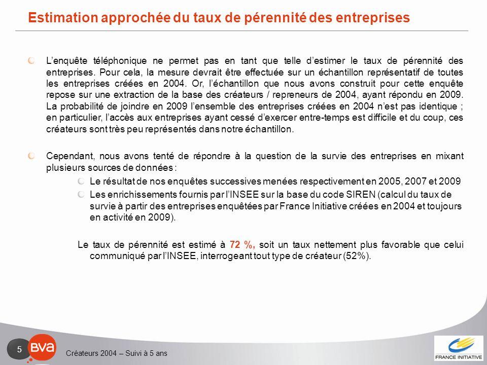 Créateurs 2004 – Suivi à 5 ans 5 Estimation approchée du taux de pérennité des entreprises Lenquête téléphonique ne permet pas en tant que telle desti