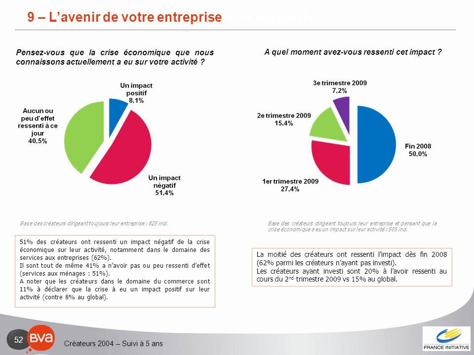 Créateurs 2004 – Suivi à 5 ans 52 2 – Lentreprise et son marché 51% des créateurs ont ressenti un impact négatif de la crise économique sur leur activ