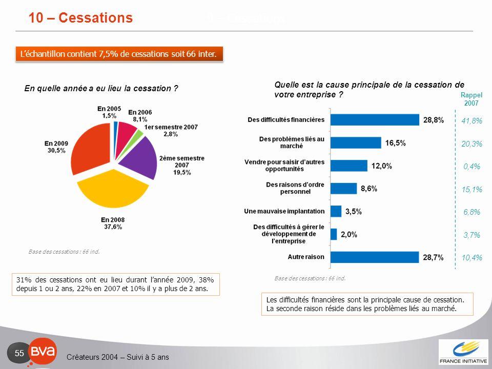 Créateurs 2004 – Suivi à 5 ans 55 9 – Cessations 31% des cessations ont eu lieu durant lannée 2009, 38% depuis 1 ou 2 ans, 22% en 2007 et 10% il y a p
