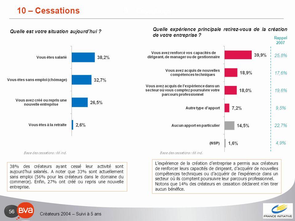 Créateurs 2004 – Suivi à 5 ans 56 9 – Cessations 38% des créateurs ayant cessé leur activité sont aujourdhui salariés. A noter que 33% sont actuelleme