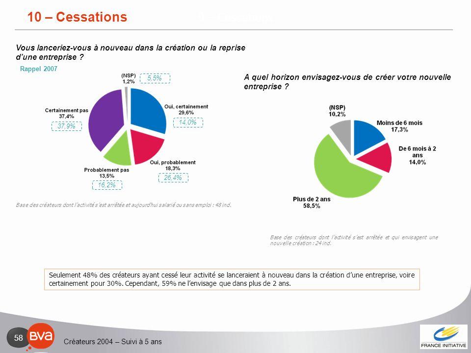 Créateurs 2004 – Suivi à 5 ans 58 9 – Cessations Seulement 48% des créateurs ayant cessé leur activité se lanceraient à nouveau dans la création dune