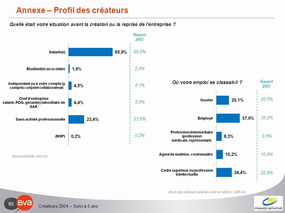 Créateurs 2004 – Suivi à 5 ans 65 Annexe - Profil des créateurs Base des créateurs salariés avant la création : 645 ind. Base ensemble : 969 ind. Anne