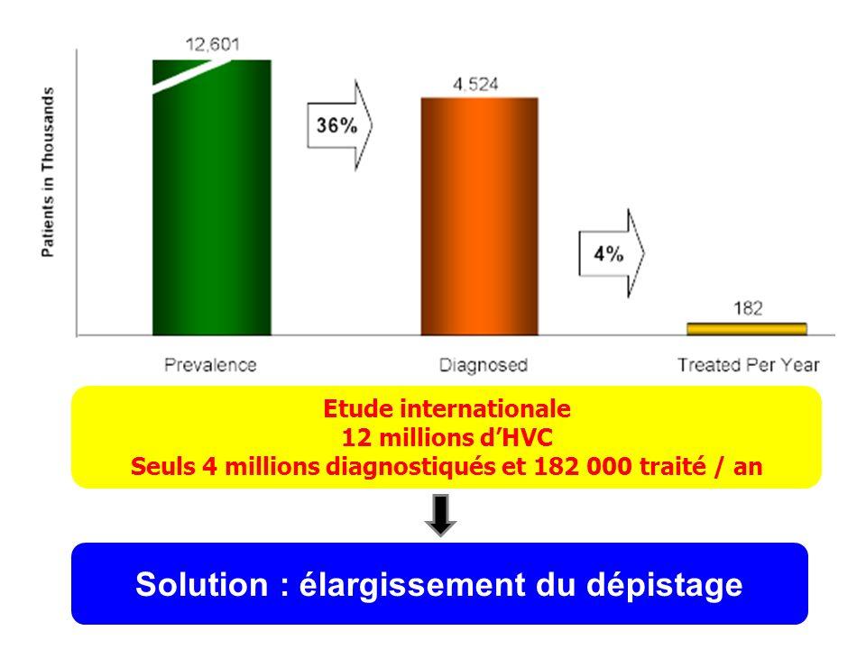 Etude internationale 12 millions dHVC Seuls 4 millions diagnostiqués et 182 000 traité / an Solution : élargissement du dépistage
