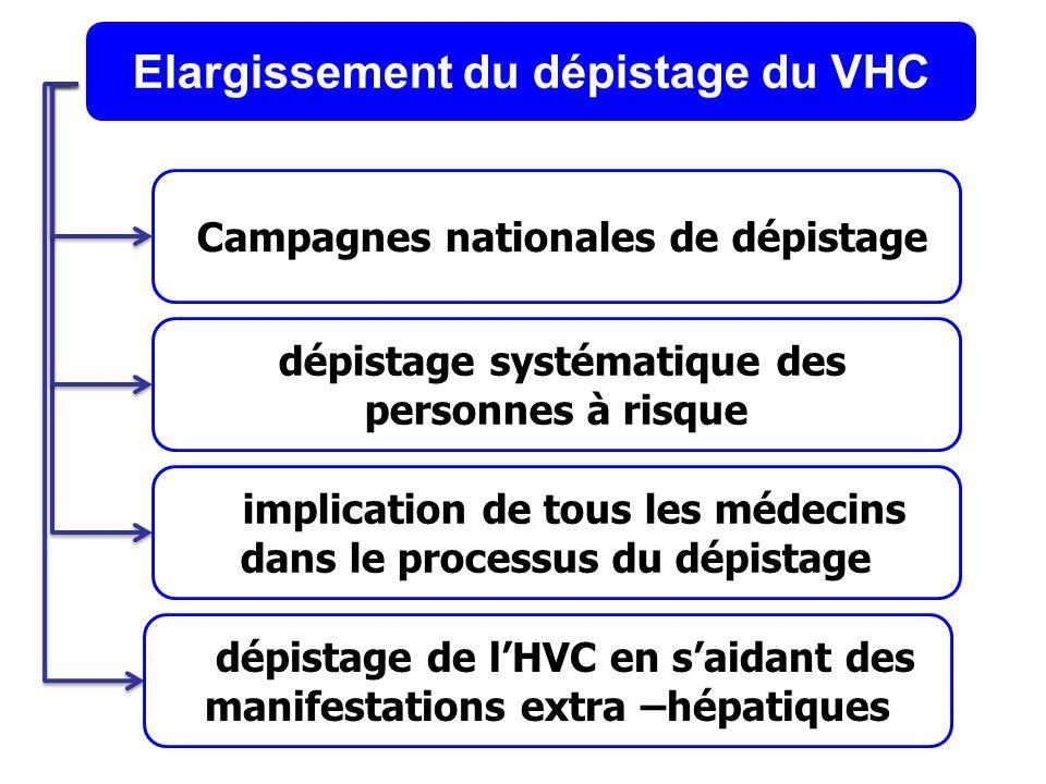 Campagnes nationales de dépistage Elargissement du dépistage du VHC dépistage systématique des personnes à risque implication de tous les médecins dan