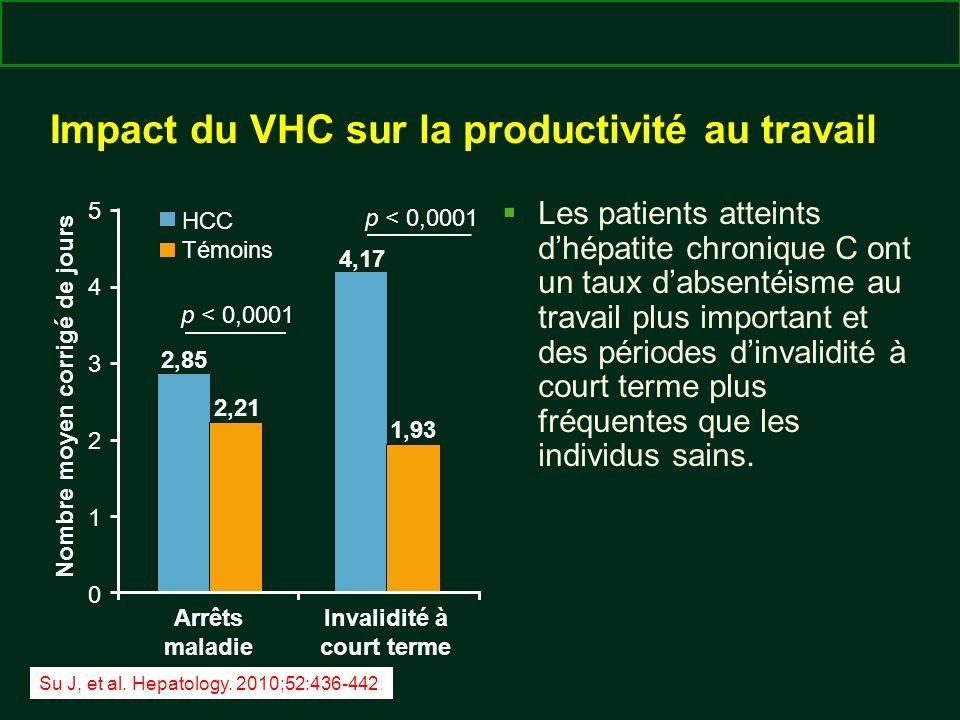 clinicaloptions.com/hepatitis En première ligne : la lutte contre lhépatite C chronique, aujourdhui et demain Impact du VHC sur la productivité au tra
