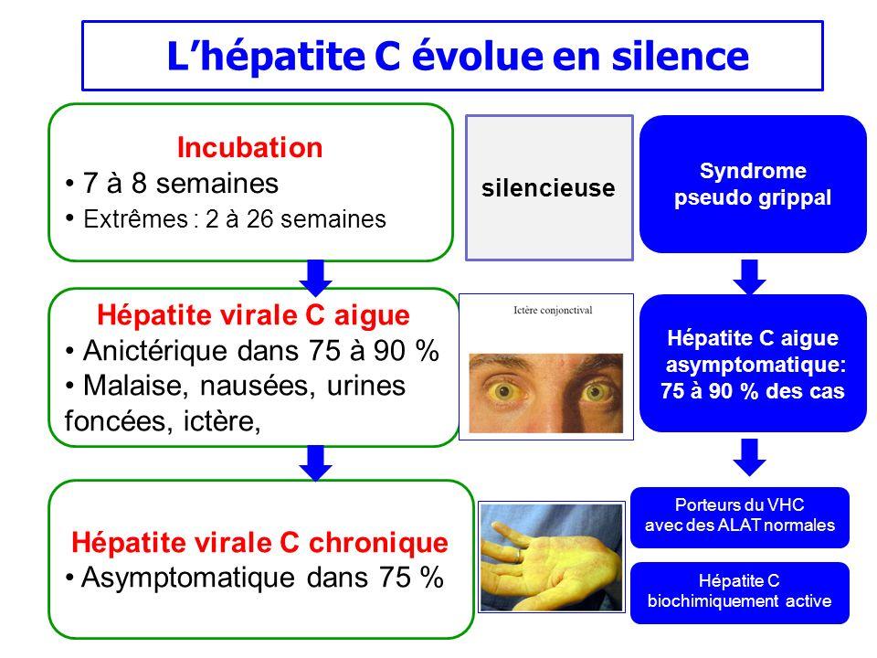 Incubation 7 à 8 semaines Extrêmes : 2 à 26 semaines Hépatite virale C aigue Anictérique dans 75 à 90 % Malaise, nausées, urines foncées, ictère, Hépa