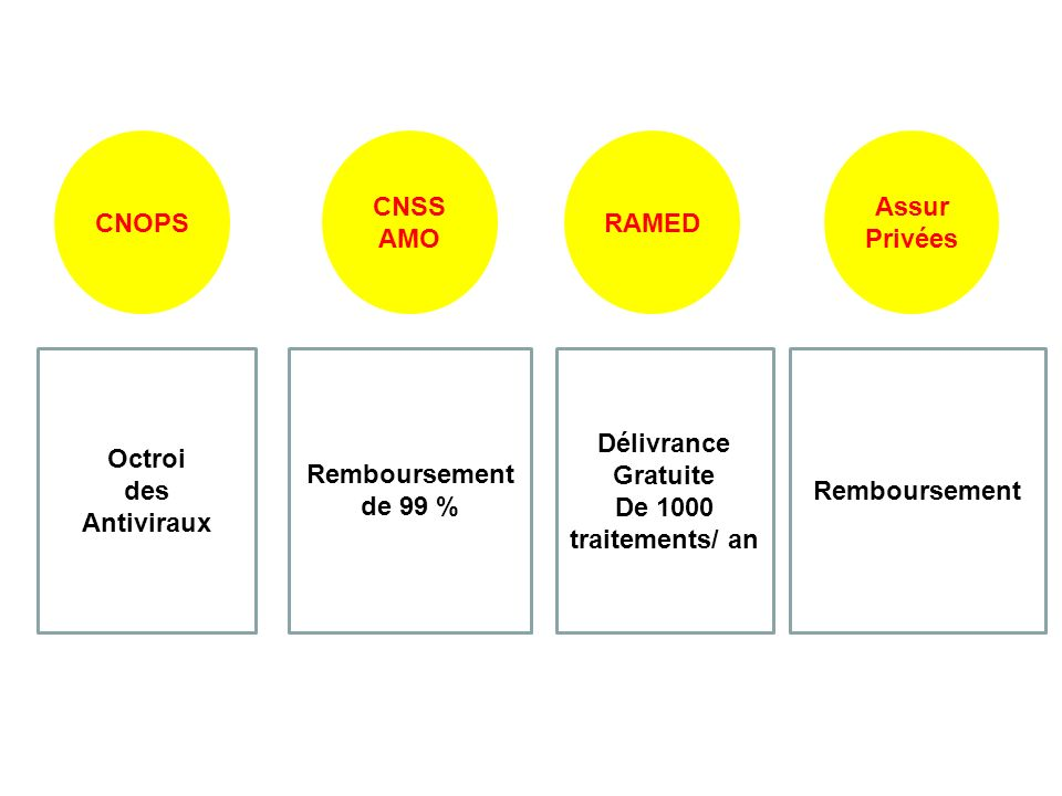 CNOPS CNSS AMO RAMED Assur Privées Octroi des Antiviraux Remboursement de 99 % Délivrance Gratuite De 1000 traitements/ an Remboursement