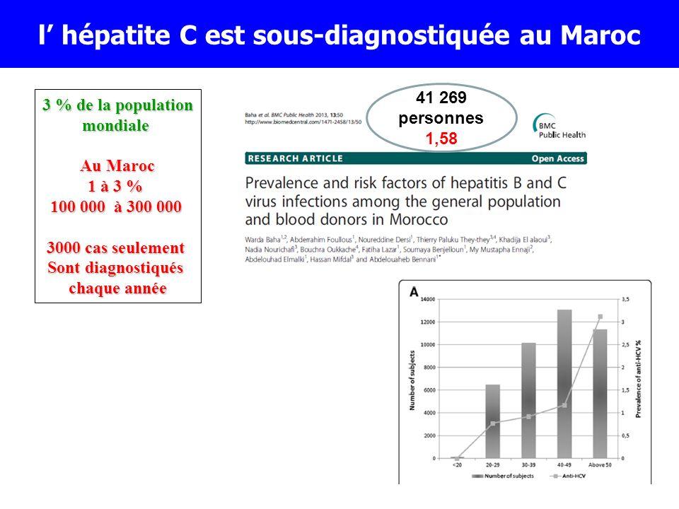 3 % de la population mondiale Au Maroc 1 à 3 % 100 000 à 300 000 3000 cas seulement Sont diagnostiqués chaque année l hépatite C est sous-diagnostiqué