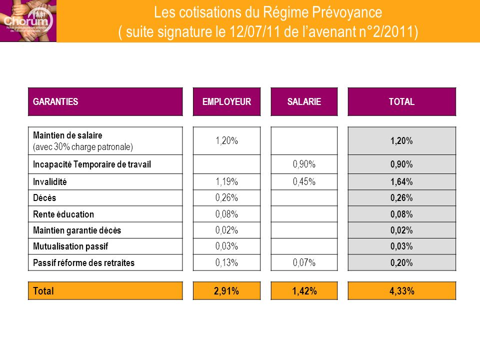 Les cotisations du Régime Prévoyance ( suite signature le 12/07/11 de lavenant n°2/2011) GARANTIESEMPLOYEURSALARIETOTAL Maintien de salaire (avec 30%