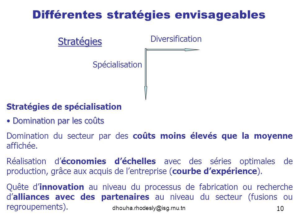 dhouha.rhodesly@isg.rnu.tn Différentes stratégies envisageables Stratégies Diversification Spécialisation Stratégies de spécialisation Domination par