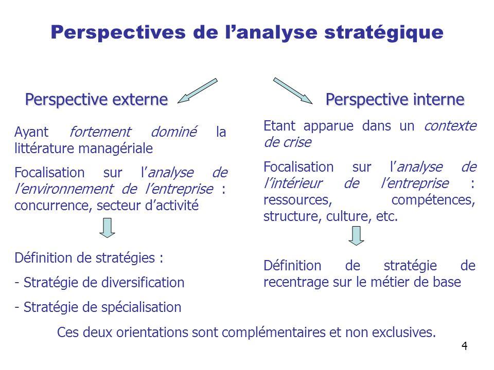 Perspectives de lanalyse stratégique Perspective externe Perspective interne Ayant fortement dominé la littérature managériale Focalisation sur lanaly