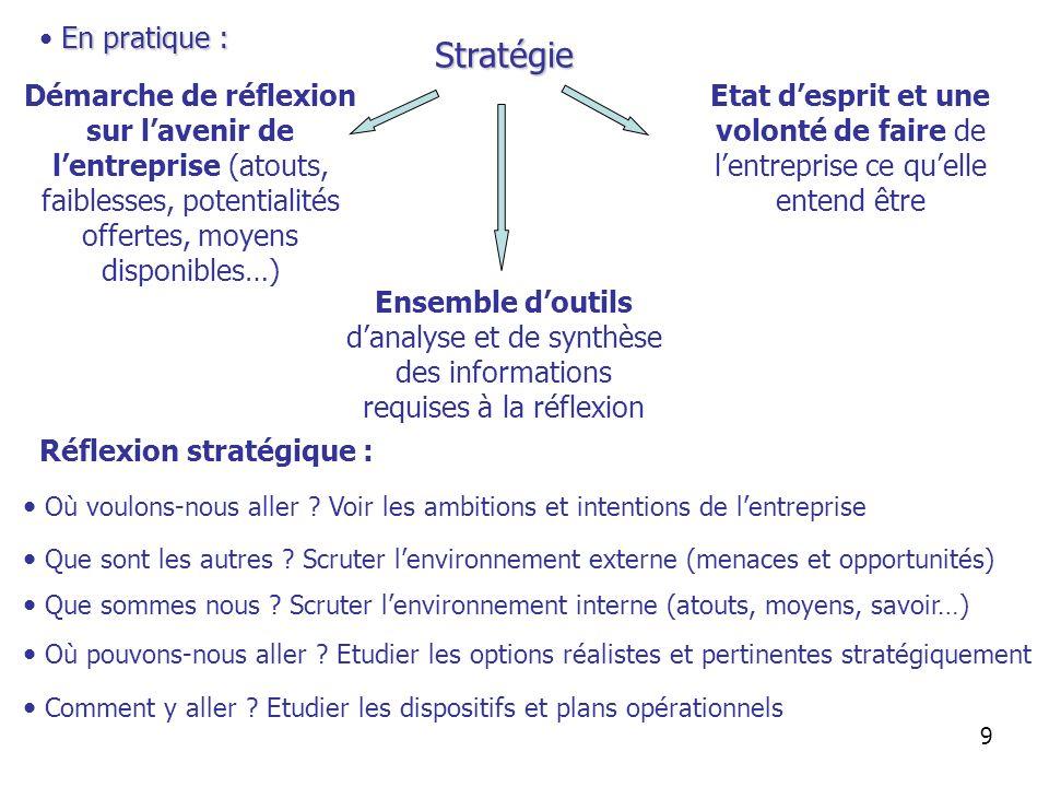 En pratique : Stratégie Démarche de réflexion sur lavenir de lentreprise (atouts, faiblesses, potentialités offertes, moyens disponibles…) Ensemble do