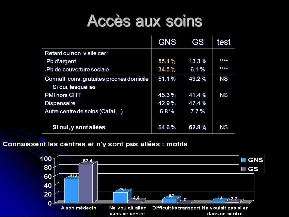 Accès aux soins GNSGStest Retard ou non visite car : - Pb dargent - Pb de couverture sociale 55.4 % 34.5 % 13.3 % 6.1 % ******** Connaît cons. gratuit