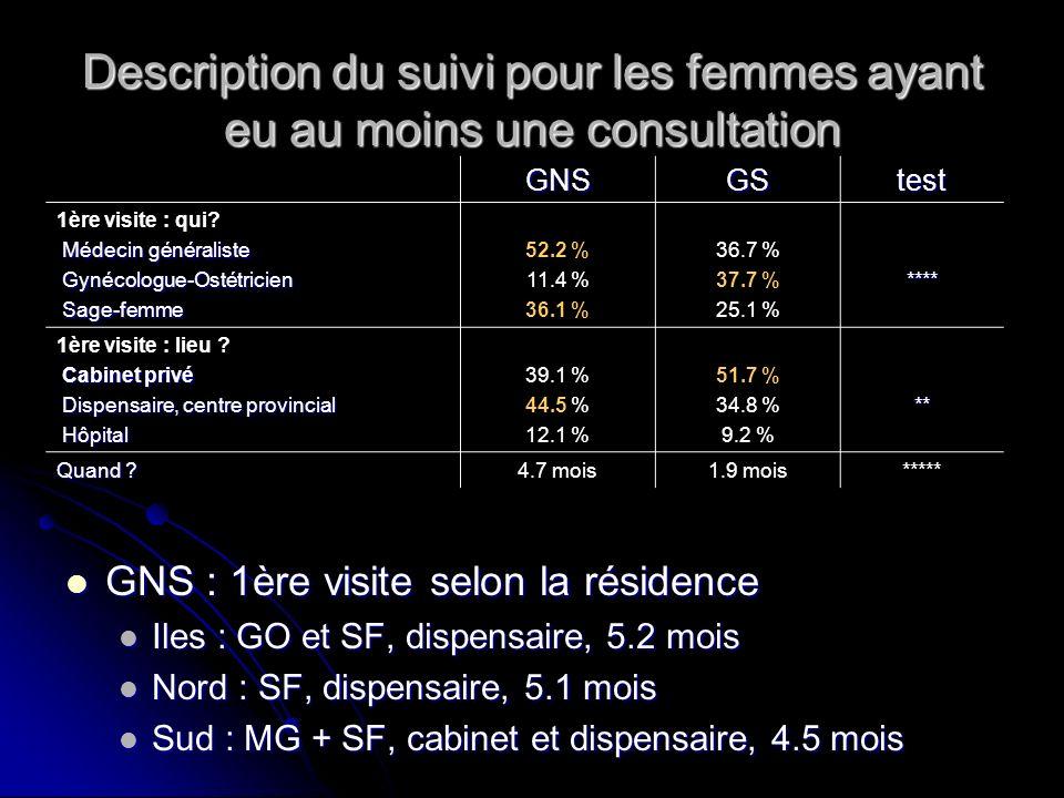 Description du suivi pour les femmes ayant eu au moins une consultation GNSGStest 1ère visite : qui? Médecin généraliste Médecin généraliste Gynécolog