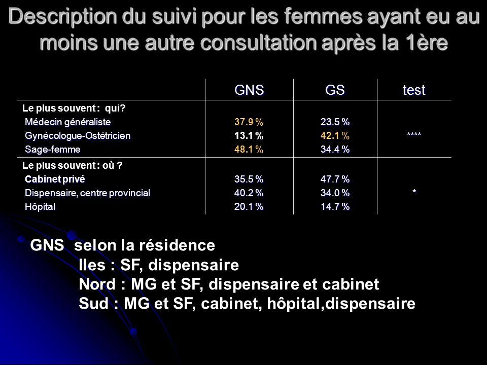 Description du suivi pour les femmes ayant eu au moins une autre consultation après la 1ère GNSGStest Le plus souvent : qui? Médecin généraliste Médec