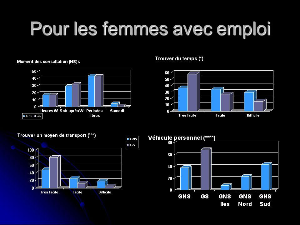 Pour les femmes avec emploi