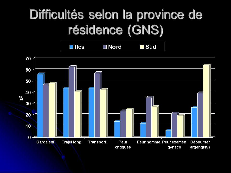 Difficultés selon la province de résidence (GNS)
