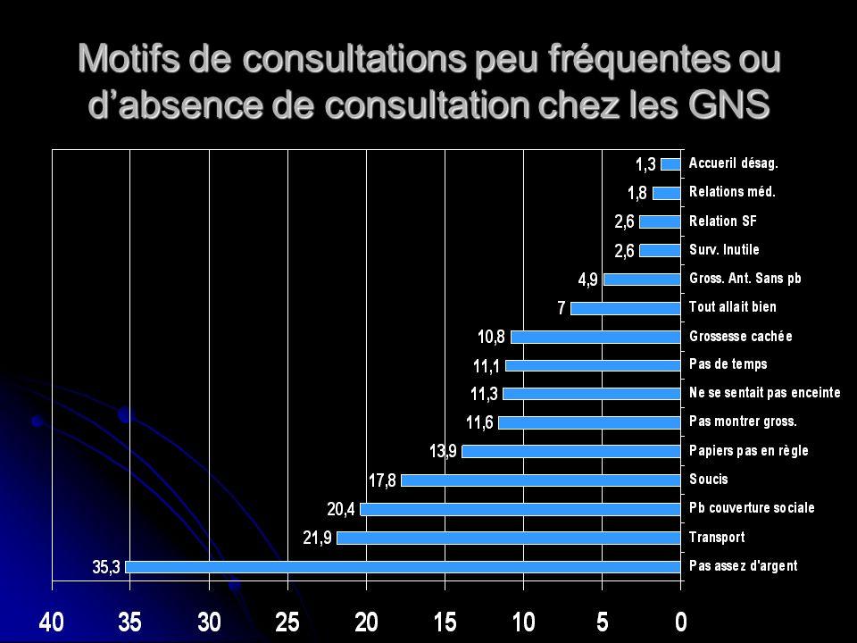 Motifs de consultations peu fréquentes ou dabsence de consultation chez les GNS