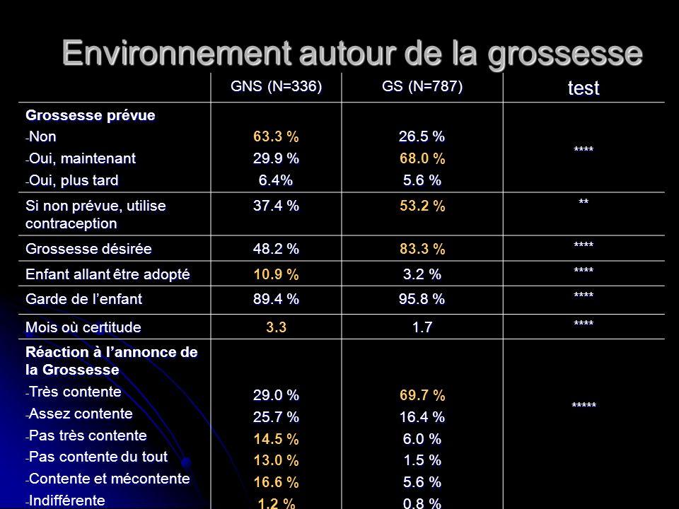 Environnement autour de la grossesse GNS (N=336) GS (N=787) test Grossesse prévue - Non - Oui, maintenant - Oui, plus tard 63.3 % 29.9 % 6.4% 26.5 % 6