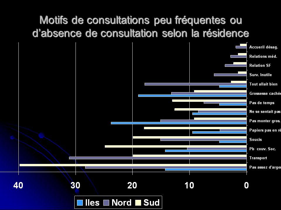 Motifs de consultations peu fréquentes ou dabsence de consultation selon la résidence
