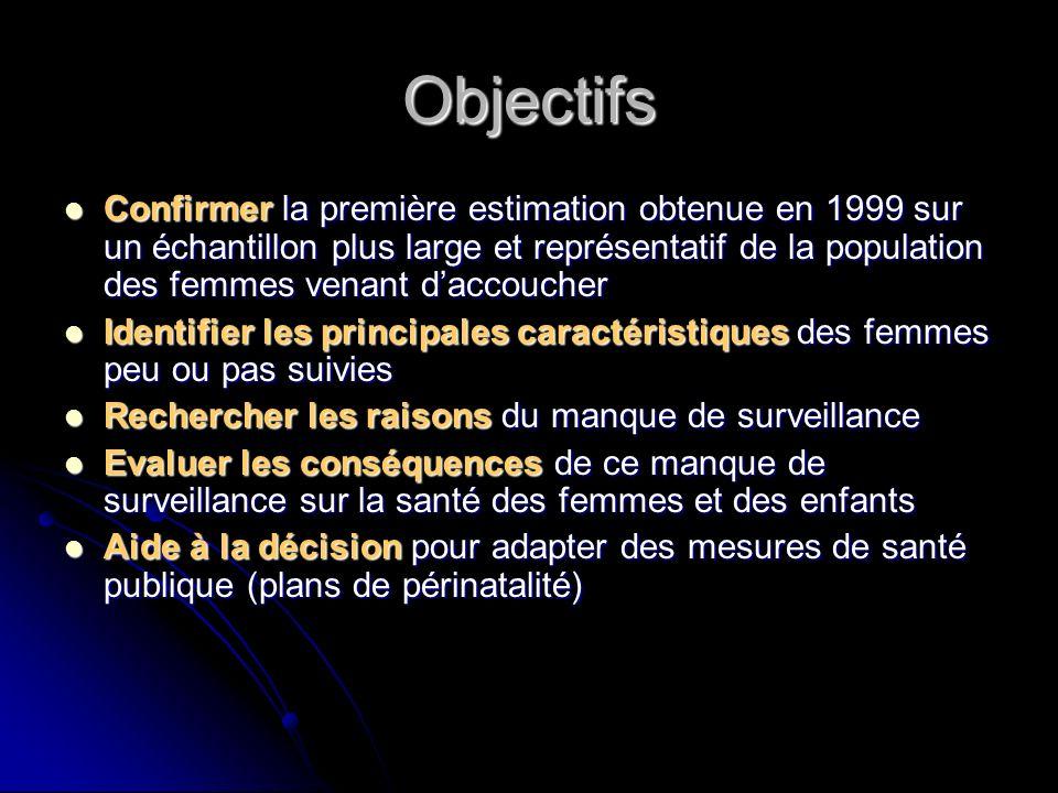 Objectifs Confirmer la première estimation obtenue en 1999 sur un échantillon plus large et représentatif de la population des femmes venant daccouche