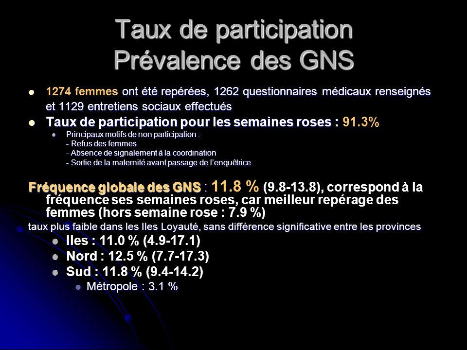 Taux de participation Prévalence des GNS ont été repérées, 1262 questionnaires médicaux renseignés et 1129 entretiens sociaux effectués 1274 femmes on