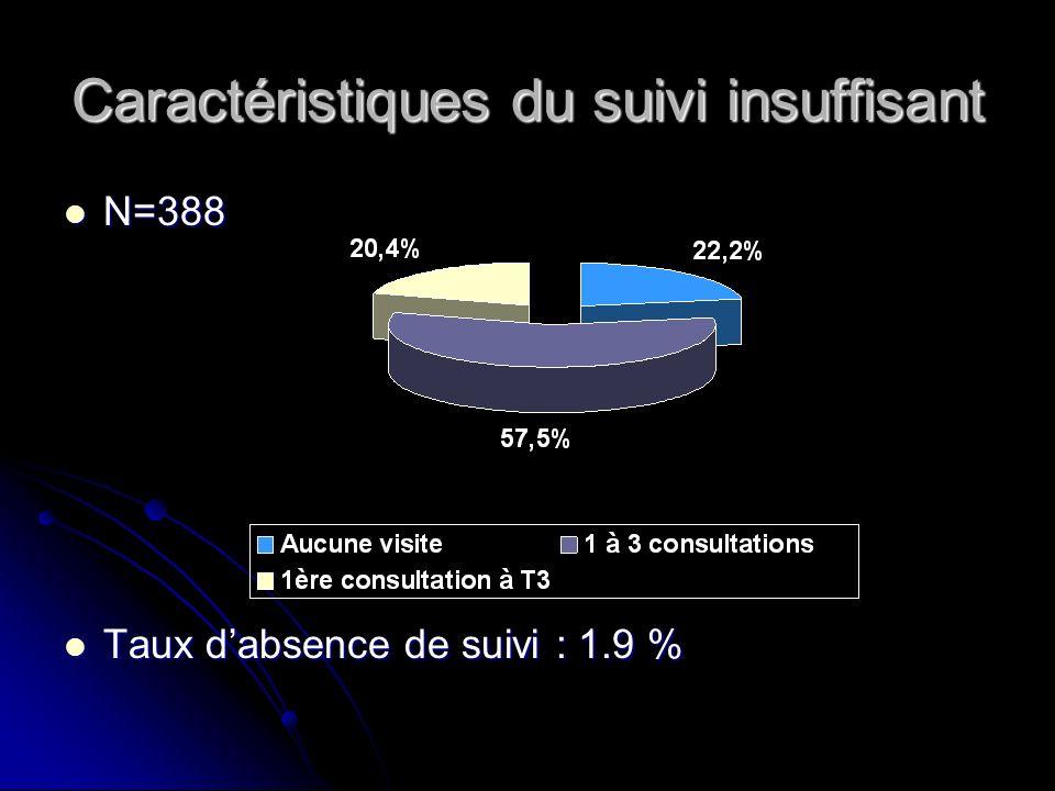 Caractéristiques du suivi insuffisant N=388 N=388 Taux dabsence de suivi : 1.9 % Taux dabsence de suivi : 1.9 %