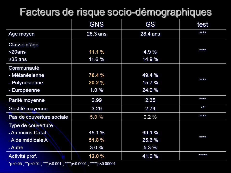 Facteurs de risque sociaux et financiers GNSGStest Situation de famille - Mariée - Vit seule - Concubinage 19.0 % 29.2 % 51.8 % 36.6 % 12.0 % 51.4%***** Niveau détude - Primaire, collège - Lycée - Enseignement sup.