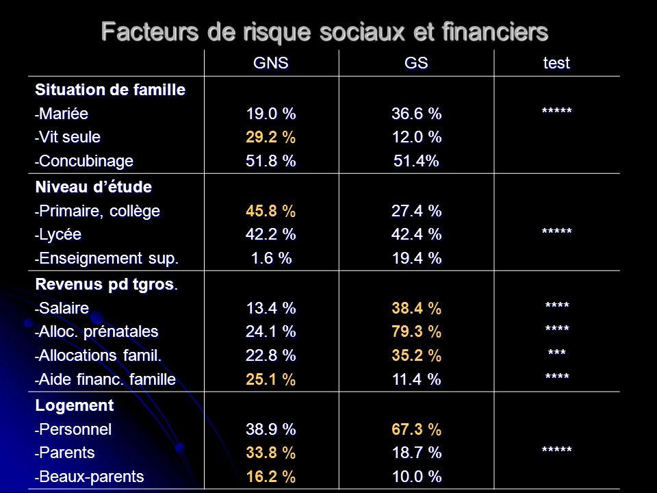 Facteurs de risque sociaux et financiers GNSGStest Situation de famille - Mariée - Vit seule - Concubinage 19.0 % 29.2 % 51.8 % 36.6 % 12.0 % 51.4%***