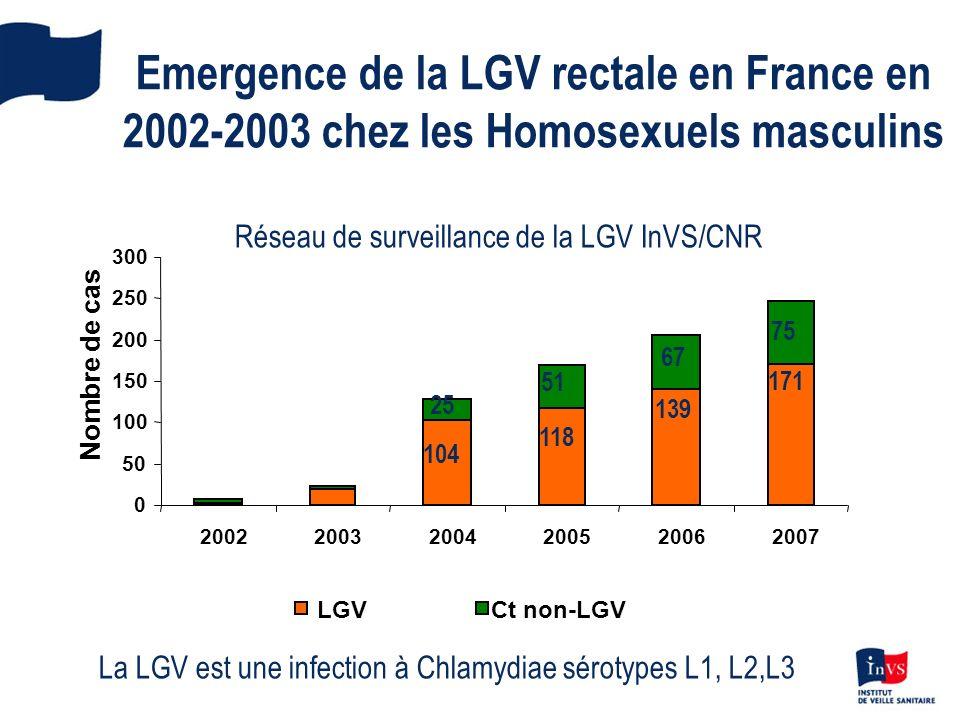 0 50 100 150 200 250 300 200220032004200520062007 Nombre de cas LGVCt non-LGV 104 25 118 51 139 67 171 75 Emergence de la LGV rectale en France en 200