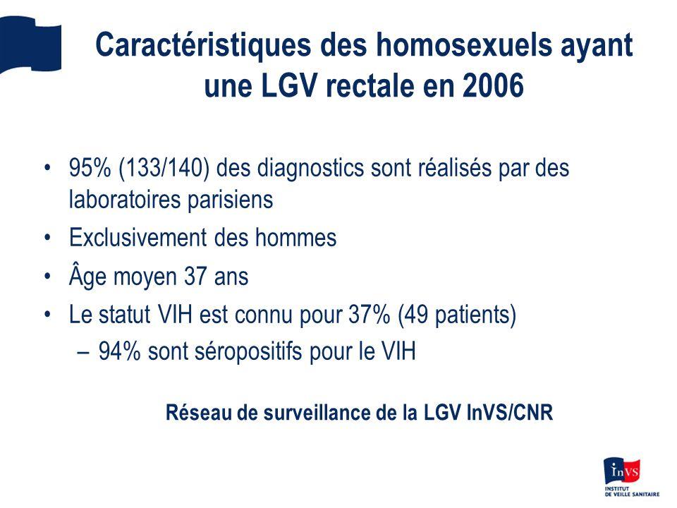 Caractéristiques des homosexuels ayant une LGV rectale en 2006 95% (133/140) des diagnostics sont réalisés par des laboratoires parisiens Exclusivemen