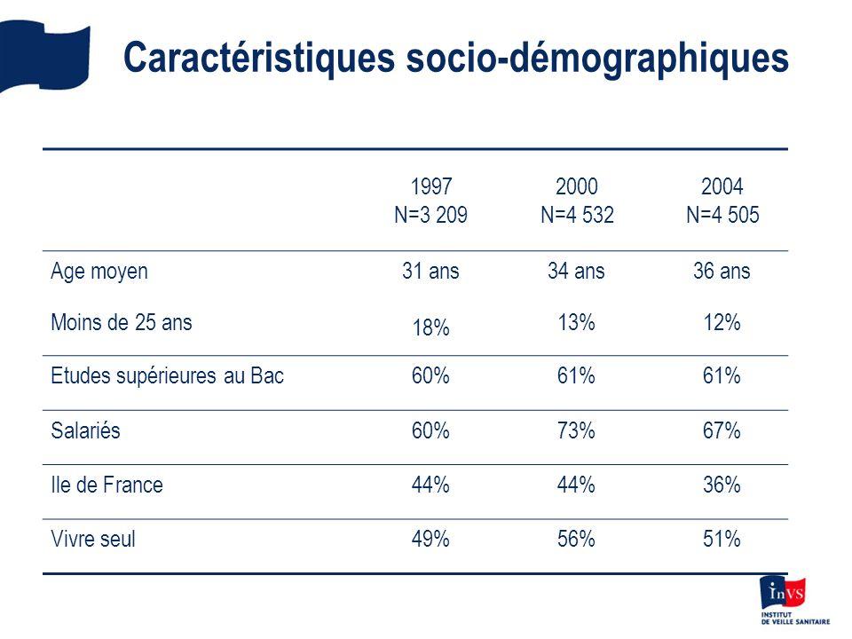 Caractéristiques socio-démographiques 1997 N=3 209 2000 N=4 532 2004 N=4 505 Age moyen Moins de 25 ans 31 ans 18% 34 ans 13% 36 ans 12% Etudes supérie
