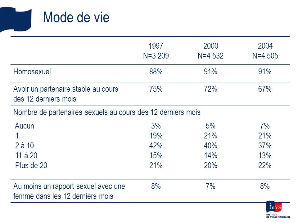 Mode de vie 1997 N=3 209 2000 N=4 532 2004 N=4 505 Homosexuel88%91% Avoir un partenaire stable au cours des 12 derniers mois 75%72%67% Nombre de parte