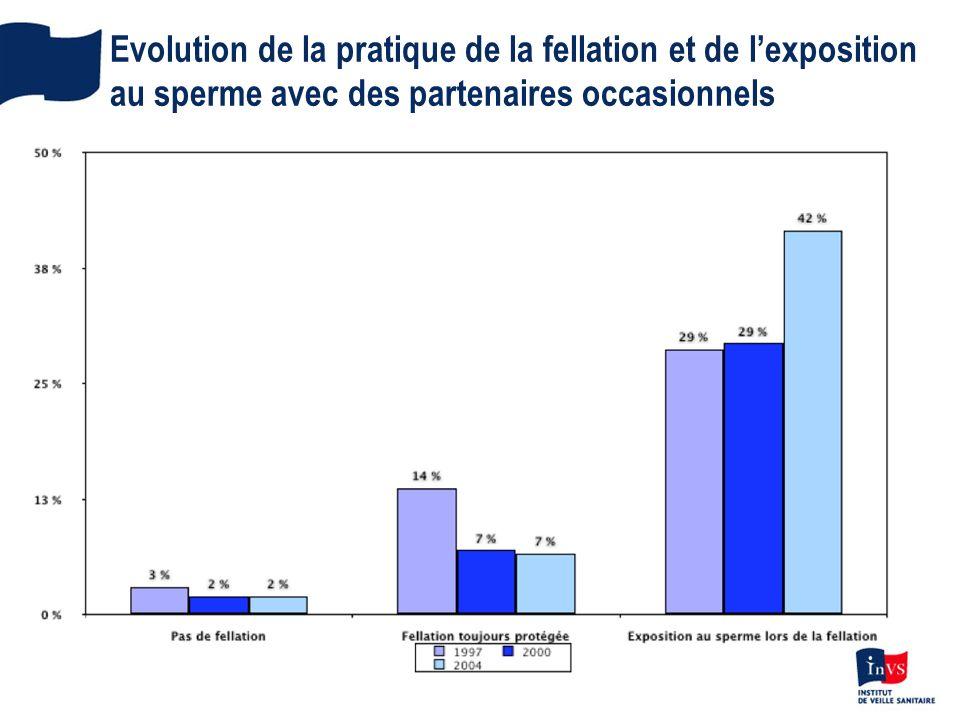 Evolution de la pratique de la fellation et de lexposition au sperme avec des partenaires occasionnels