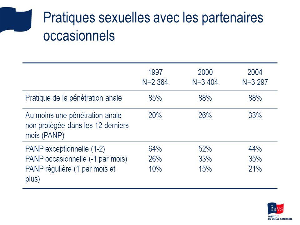 Pratiques sexuelles avec les partenaires occasionnels 1997 N=2 364 2000 N=3 404 2004 N=3 297 Pratique de la pénétration anale85%88% Au moins une pénét