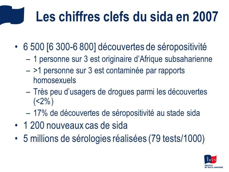 Diminution du nombre de découvertes de séropositivité VIH depuis 2004 IC 95% InVS, données VIH au 31/12/2007 corrigées pour les délais de déclaration et la sous-déclaration 7 500 6 500