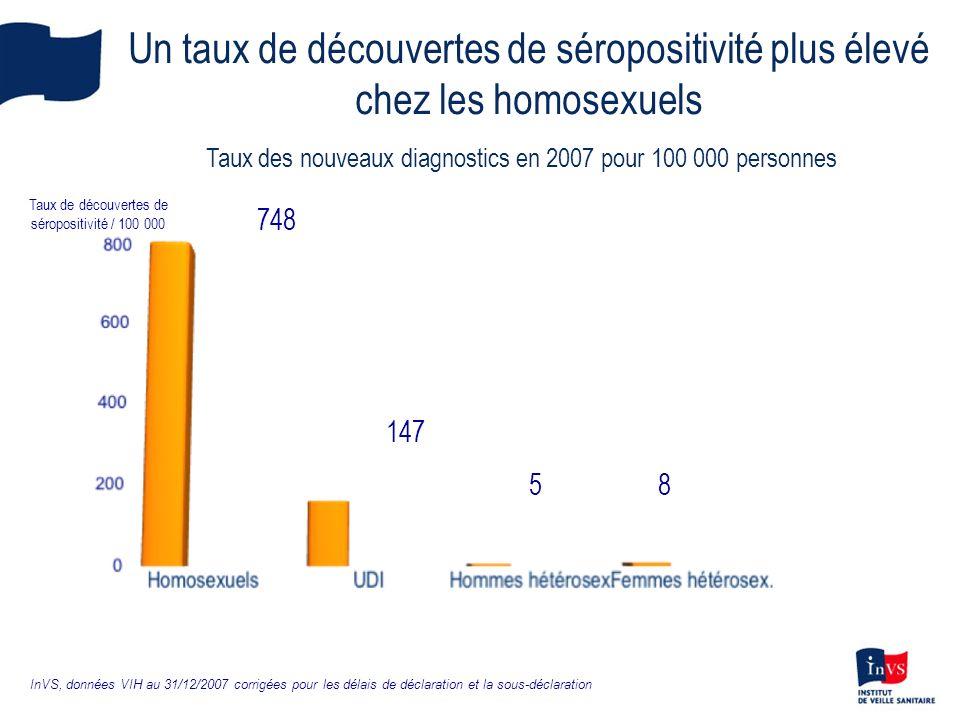 147 58 748 Taux de découvertes de séropositivité / 100 000 InVS, données VIH au 31/12/2007 corrigées pour les délais de déclaration et la sous-déclara