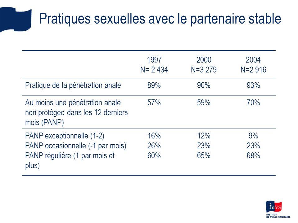 Pratiques sexuelles avec le partenaire stable 1997 N= 2 434 2000 N=3 279 2004 N=2 916 Pratique de la pénétration anale89%90%93% Au moins une pénétrati
